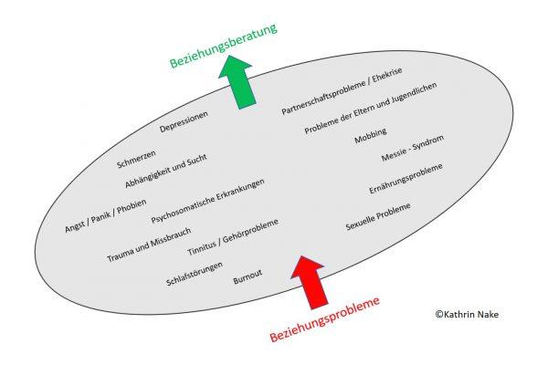 Psychologische Beratung – Psychotherapie – Beziehungsprobleme - Beziehungsberatung