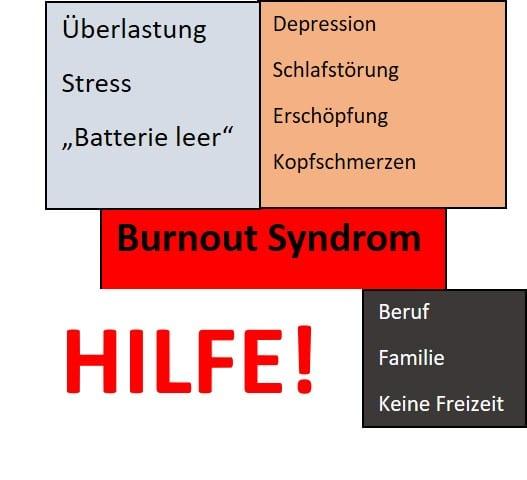 Psychologische Beratung – Psychotherapie – Hilfe bei Burnout – Ausgebranntsein